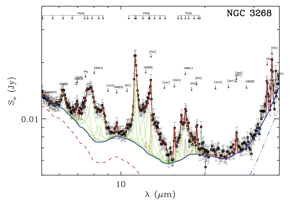 A SPITZER- Mid Infrared view of ETGs with ionized gas | The eventful